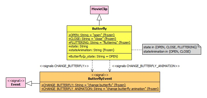 AS3-Tutorium Butterfly Flash 07 Class Diagram.jpg